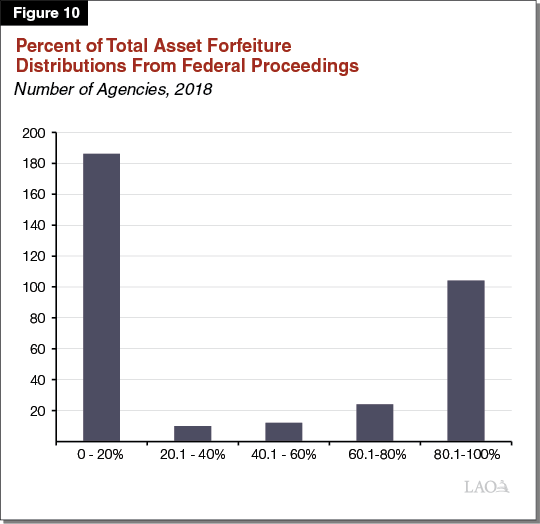 Figure 10 - Percent of Total Asset Forfeiture Distributions From Federal Proceedings