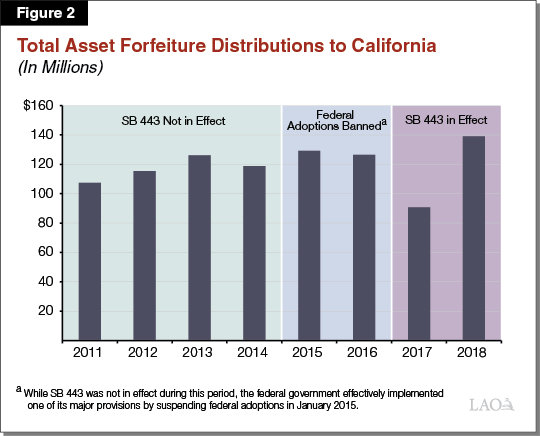 Figure 2 - Total Asset Forfeiture Distributions to California