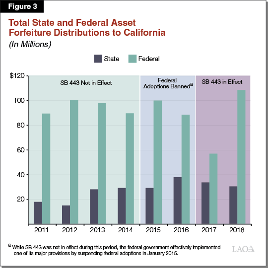 Figure 3 - Total State and Federal Asset Forfeiture Distributions to California