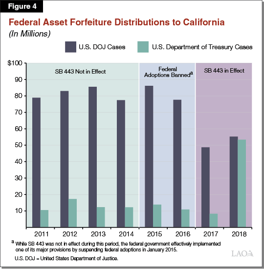 Figure 4 - Federal Asset Forfeiture Distributions to California