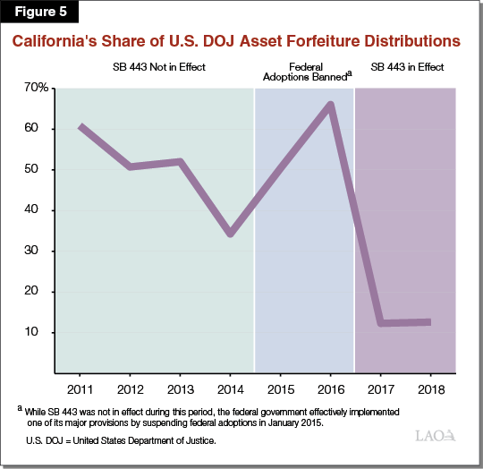 Figure 5 - California's Share of US DOJ Asset Forfeiture Distributions