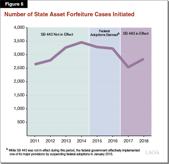 Figure 6 - Number of State Asset Forfeiture Cases Initiated