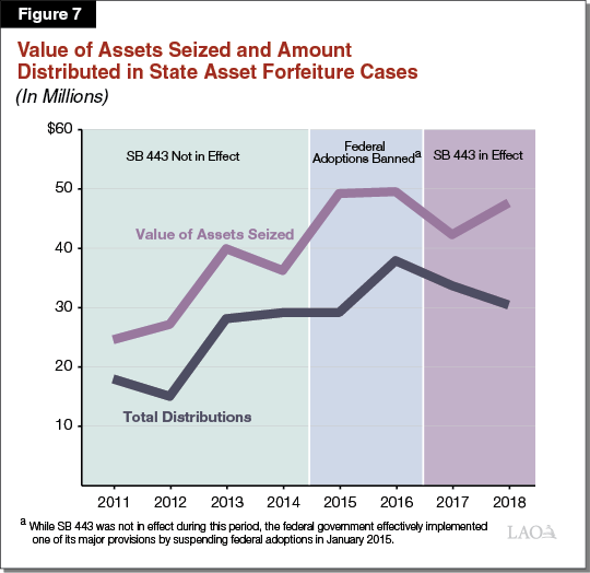Figure 7 - Value of Assets Seized and Amount Distributed in State Asset Forfeiture Cases