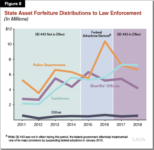 Figure 8 - State Asset Forfeiture Distributions to Law Enforcement
