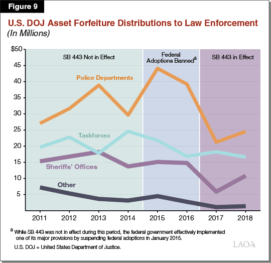 Figure 9 - US DOJ Asset Forfeiture Distributions to Law Enforcement