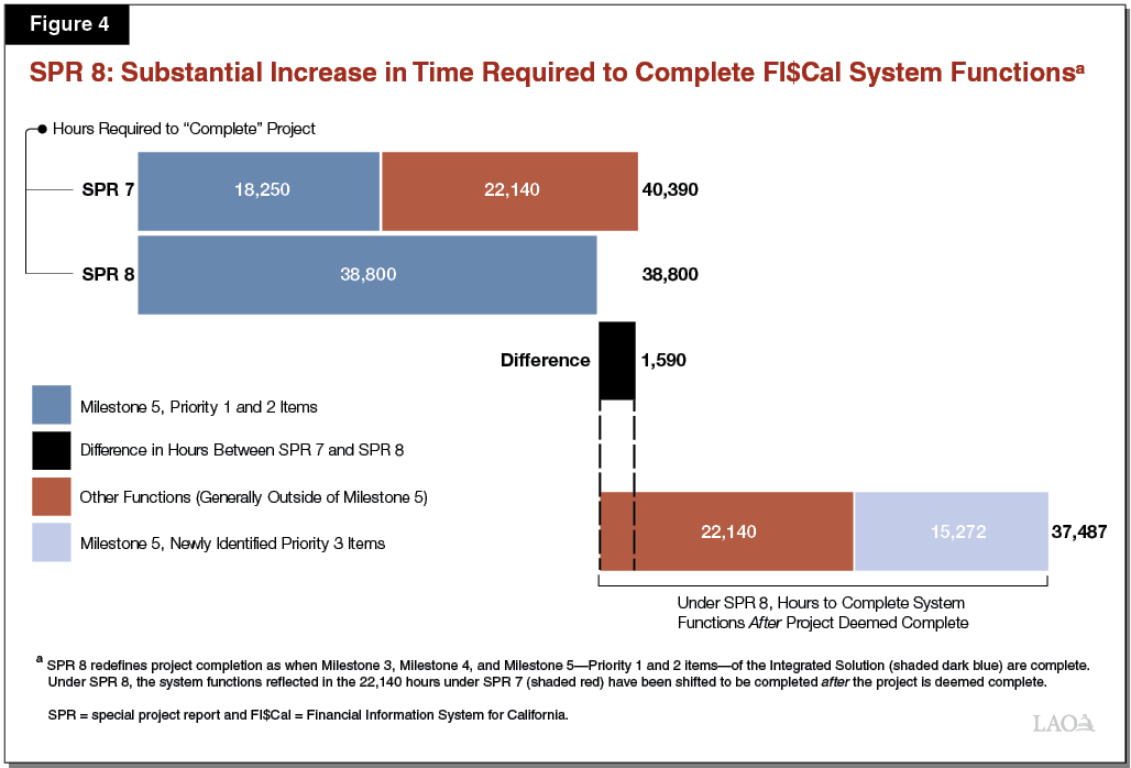 Figure 4 - SPR 8 - Substantial Increase in Time Required to Complete FI$Cal System Functions