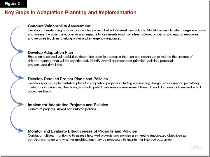 Figure 2: Key Steps in Adaptation Planning and Implementation