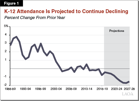 Figure 1 - K-12 Attendance Is Projected to Continue Declining