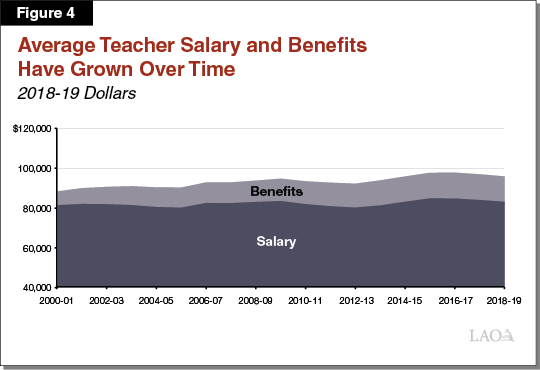 Figure 4 - Average Teacher Salary and Benefits Have Grown Over Time
