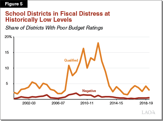 Figure 5 - Share of School Districts in Fiscal Distress at Historically Low Levels