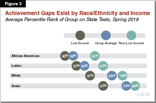 Figure 3 - Achievement Gaps Exist by Race Ethnicity and Income