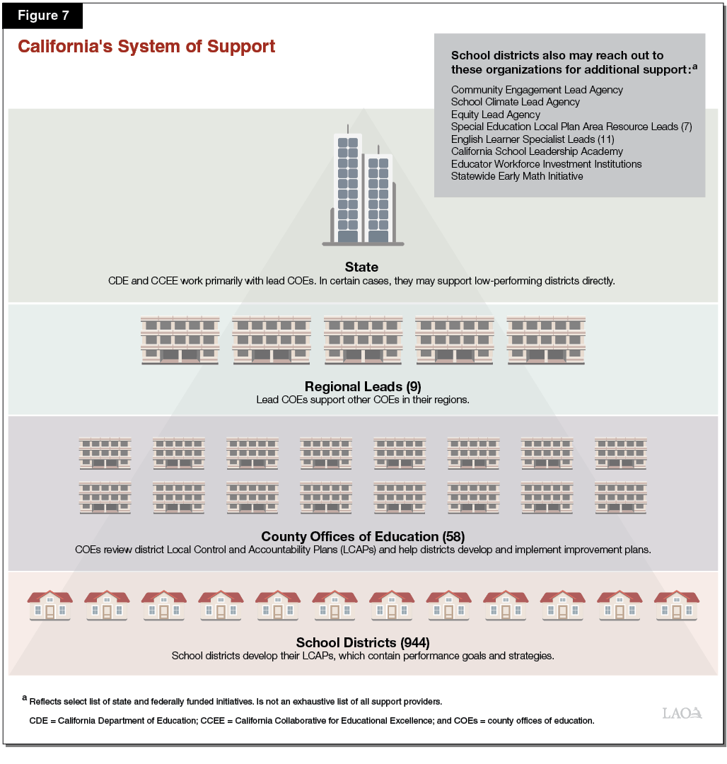 Figure 7 - California's System of Support