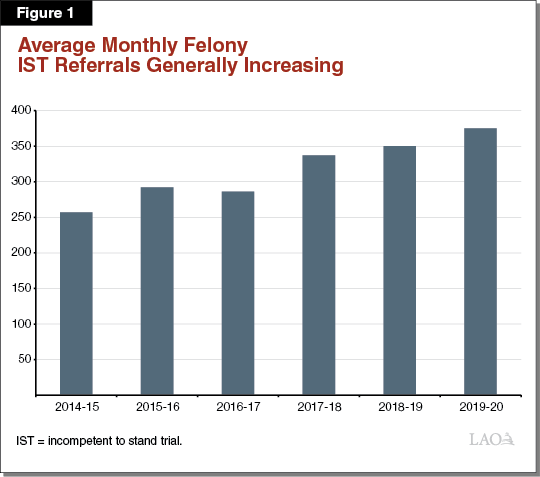 Figure 1 - Average Monthly Felony IST Referrals Generally Increasing