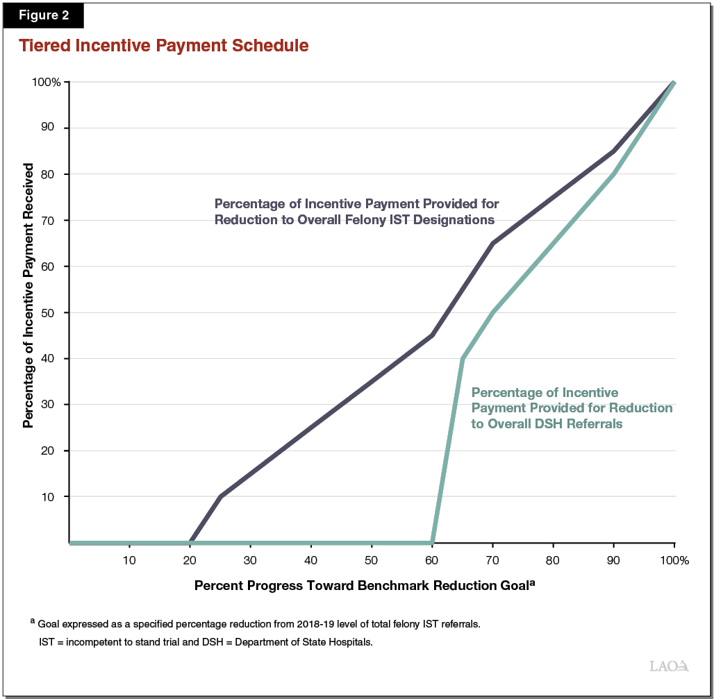 Figure 2 - Tiered Incentives Payment Schedule