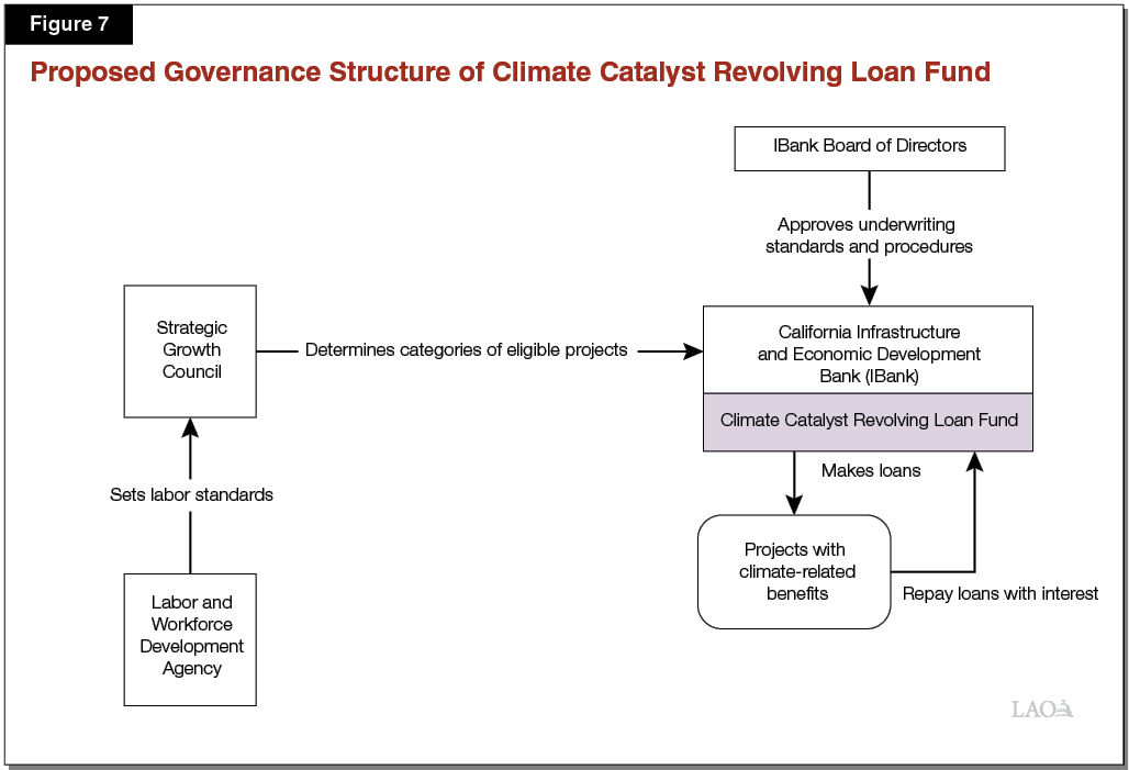 Figure 7 - Proposed Governance Structure of Climate Catalyst Revolving Loan Fund
