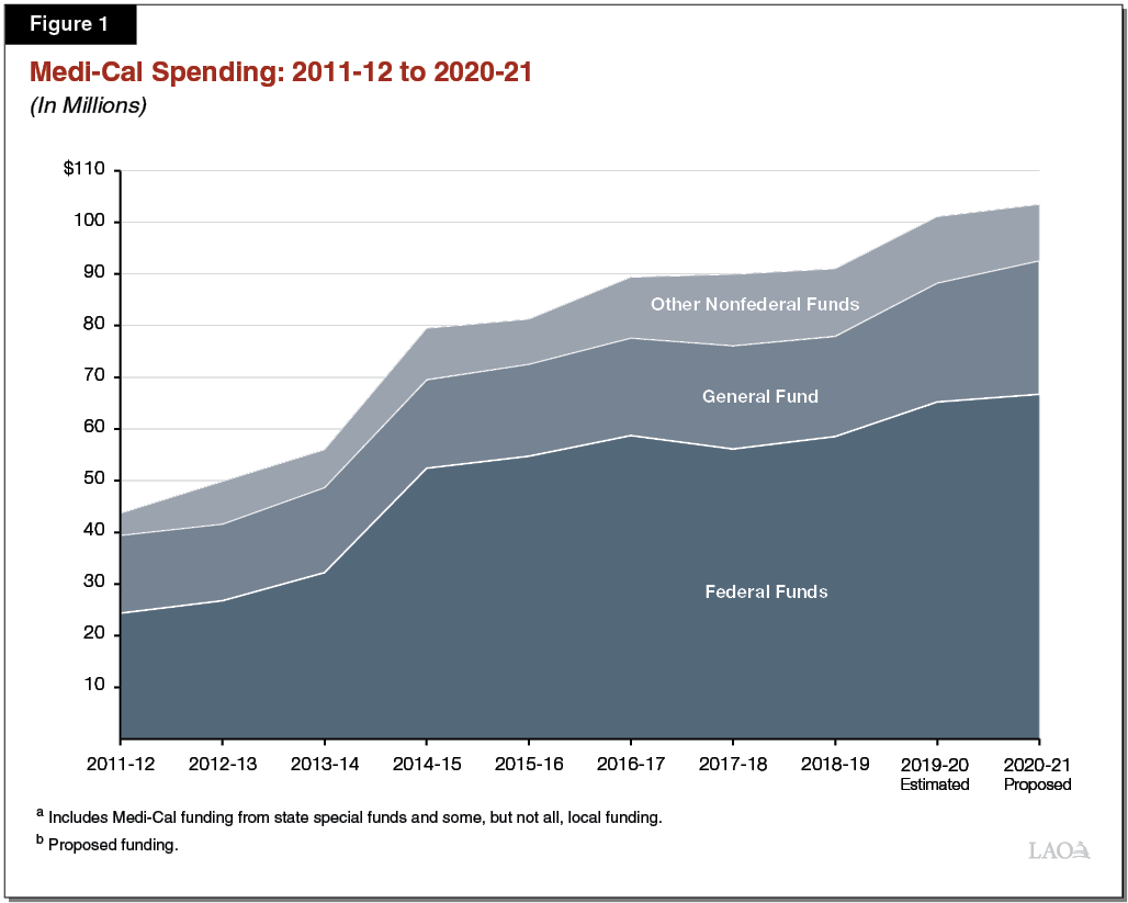 Figure 1 - A Decade of Medi-Cal Spending 2011-12 to 2020-21