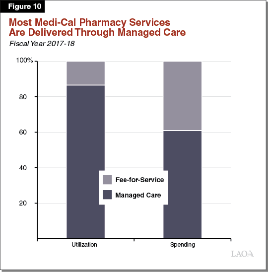 Figure 10 - Most Medi-Cal Pharmacy Services Are Delivered Through Managed Care