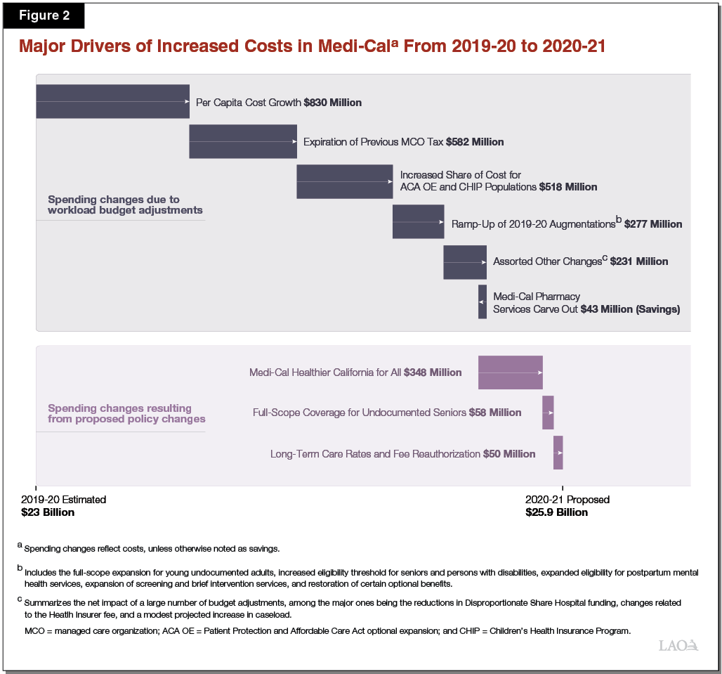 Figure 2 - Major Drivers of Projected Net Increase in Medi-Cal Spending in 2020-21