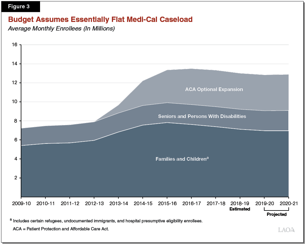 Figure 3 - Budget Assumes Essentially Flat Medi-Cal Caseload