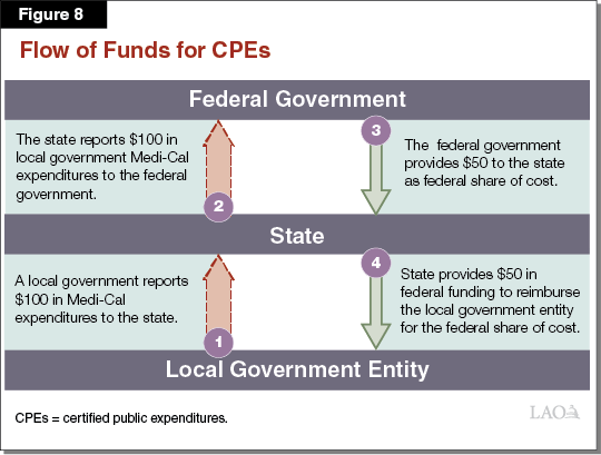 Figure 8 - Flow Funds for CPEs