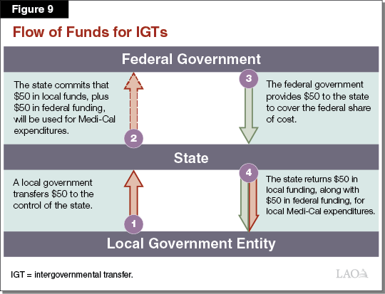 Figure 9 - Flow of Funds for IGTs