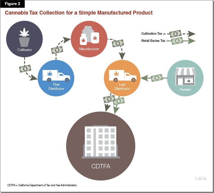 Figure 2 - Cannabis Tax Collection for a Simple Manufactured Product