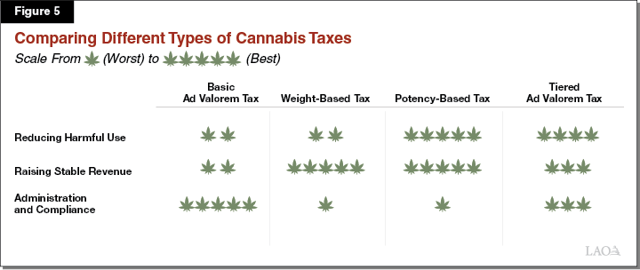 Figure 5 - Comparing Different Types of Cannabis Taxes