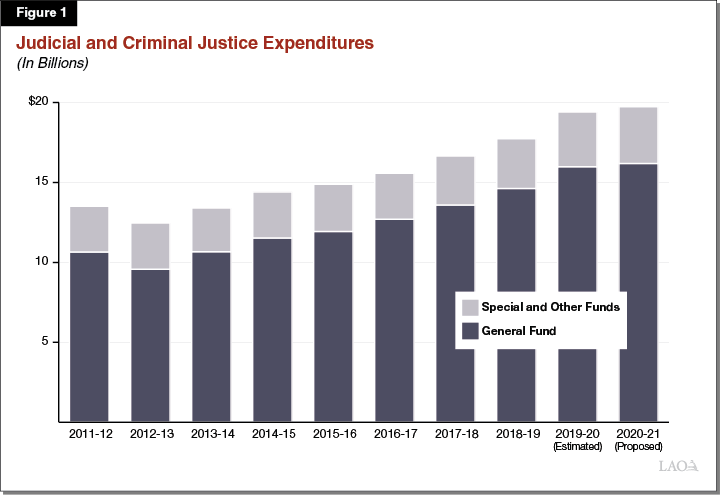Figure 1 Judicial and Criminal Justice Expenditures