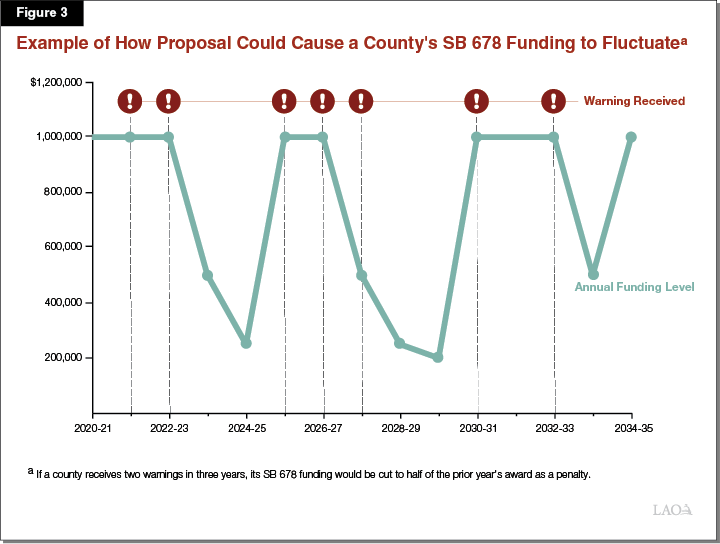 Figure 3 Example of How Proposal Could Cause a County's SB 678 Funding to Fluctuate