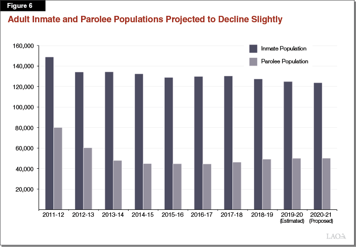 Figure 6 Adult Inmate and Parolee Populations Projected to Decline Slightly