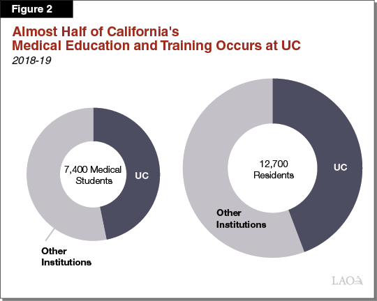 Figure 2 - Almost Half of California's Medical Education and Training System Occurs at UC
