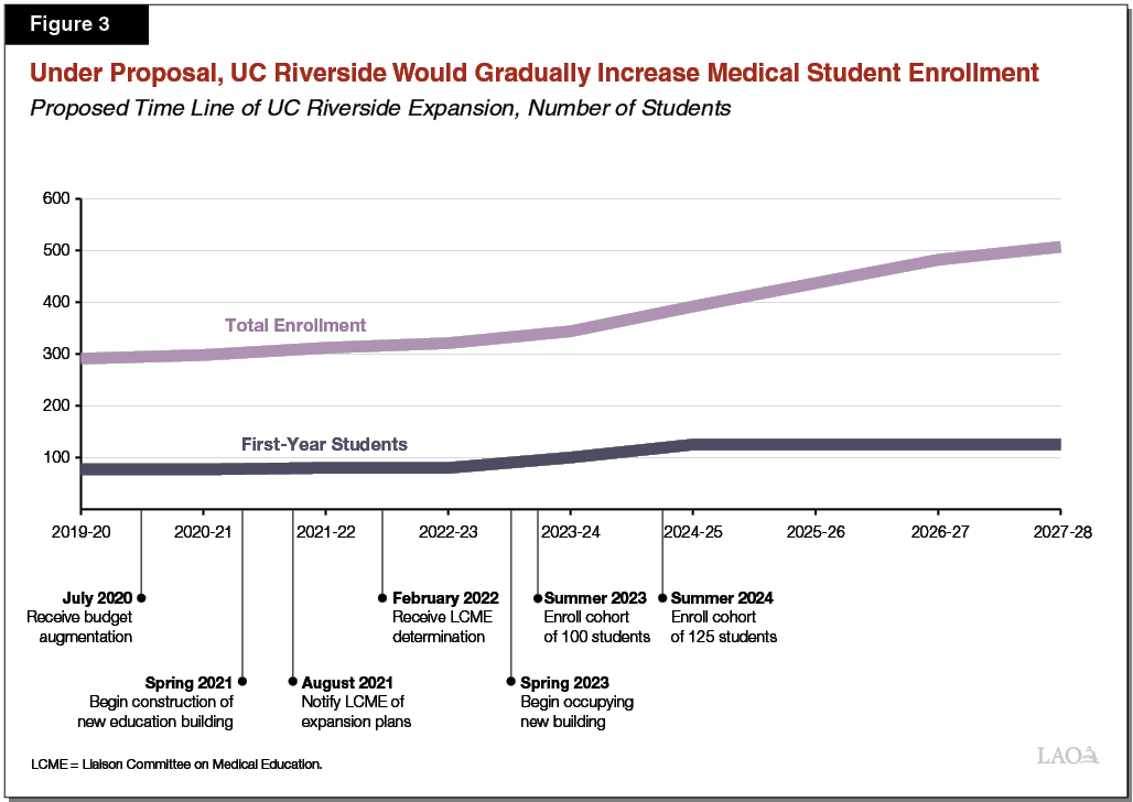 Figure 3 - Under Proposal, UC Riverside Would Gradually Increase Medical Student Enrollment
