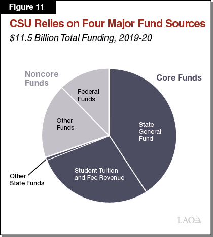 Figure 11_CSU relies on four major fund sources