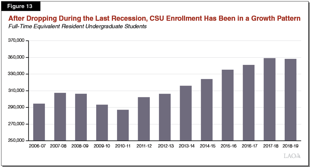 Figure 13_After dropping during the last recession, CSU enrollment has been in a growth pattern