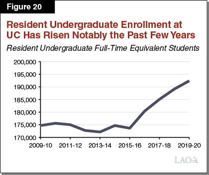 Figure 20_Resident Undergraduate Enrollment at UC Has Risen Notably the Past Few Years