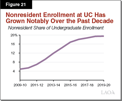 Figure 21_Nonresident Enrollment at UC Has Grown Notably Over the Past Decade