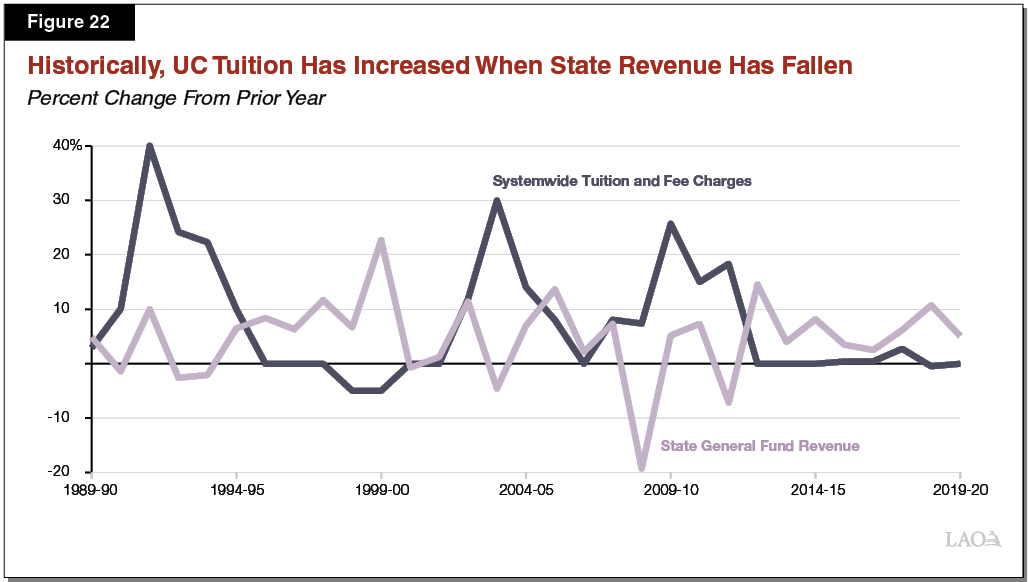 Figure 22_Historically, UC Tuition Has Increased When State Revenue Has Fallen