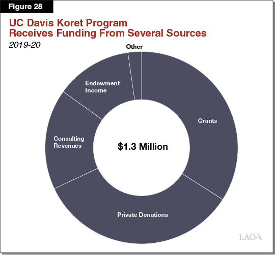 Figure 28_UC Davis Koret Program