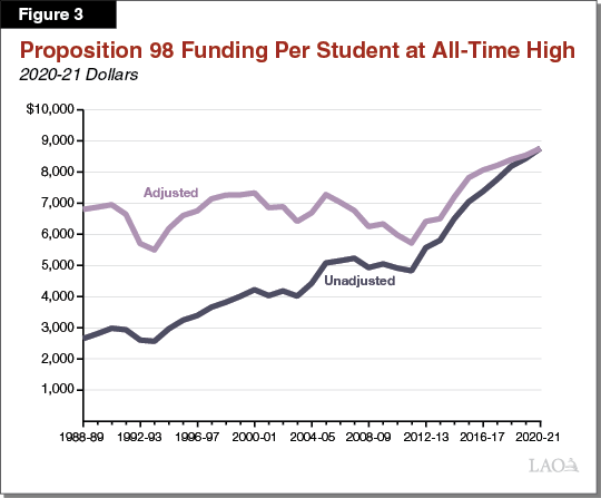 Figure 3_Proposition 98 Funding Per Student at All-Time High