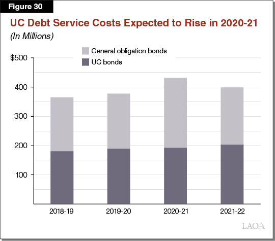 Figure 30_UC Debt Service Costs Expected to Rise in 2020-21