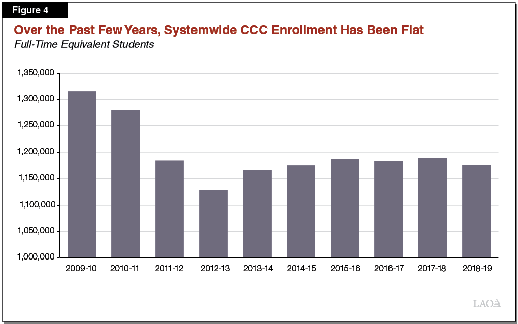 Figure 4_Over Past Few Years, Systemwide CCC Enrollment Has been Flat