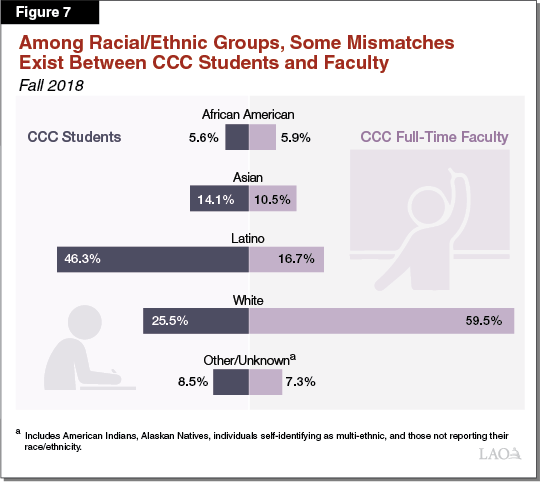 Figure 7_Among Racial_Ethnic Groups, Some Mismatches Exist Between CCC Students and Faculty