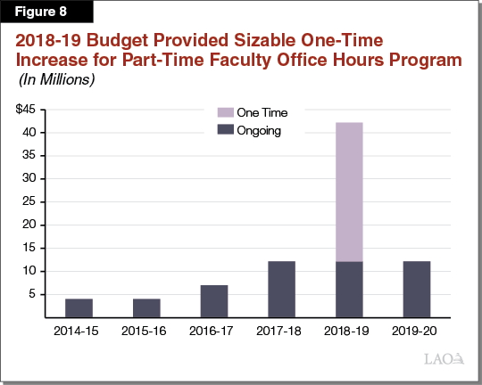 Figure 8_2018-19 Budget Provided sizable one-time increase for part-time faculty office hours program