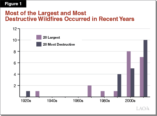 Figure 1 - Most of the Largest and Most Destructive Wildfires Occurred in Recent Years