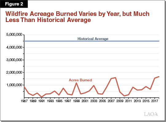 Figure 2 - Wildfire Acreage Burned Varies by Year, but Much Less Than Historical Average