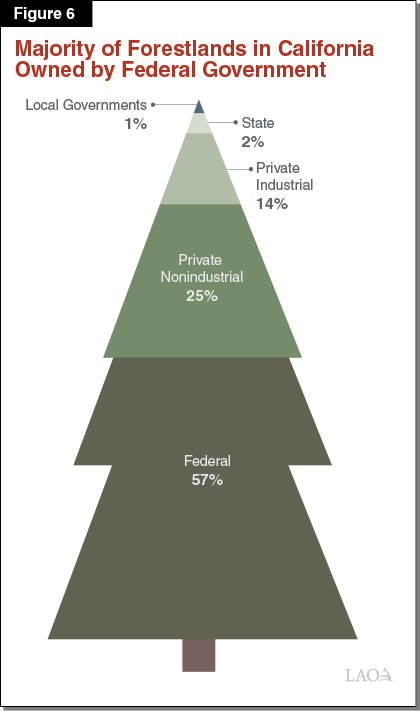Figure 6 - Majority of Forestlands in California Owned by Federal Government
