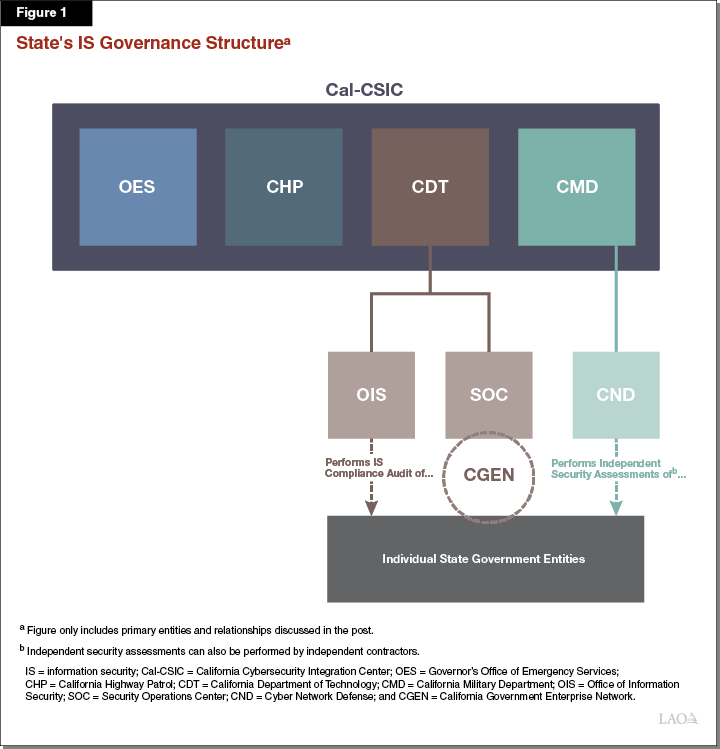 Figure 1_ State's IS Governance Structure