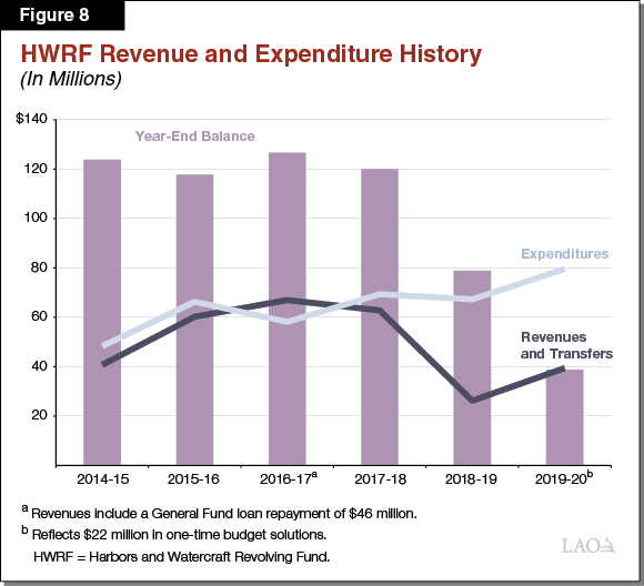 Figure 8 - HWRF Revenue and Expenditure History