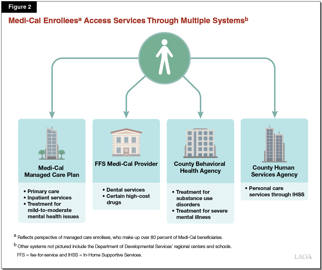 Figure 2 - Medi-Cal Enrollees Access Services Through Multiple Systems