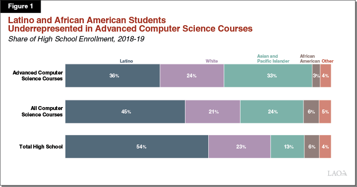 Figure 1: Latino and African American Students Are Underrepresented in Advanced Computer Science Courses